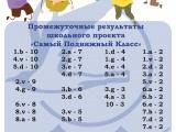 Промежуточные результаты школьного проекта «Самый Подвижный Класс»